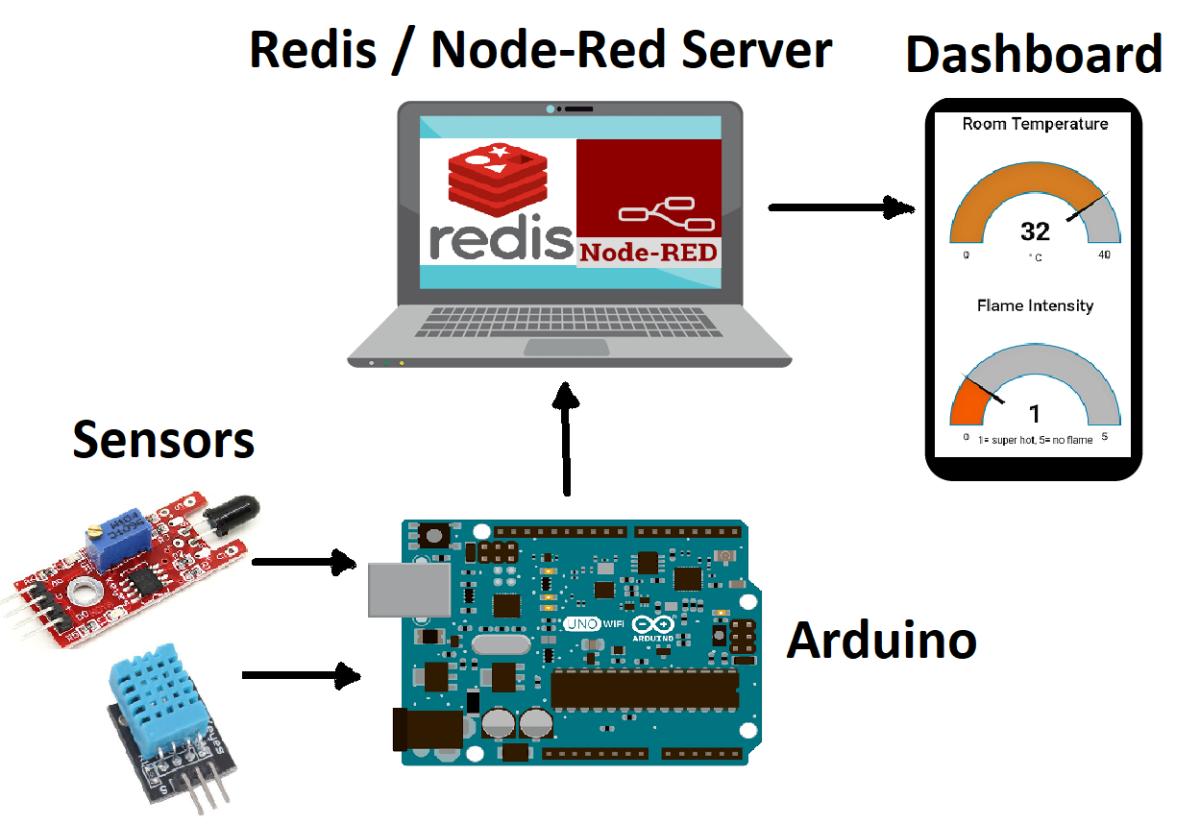redis_arduino_setup