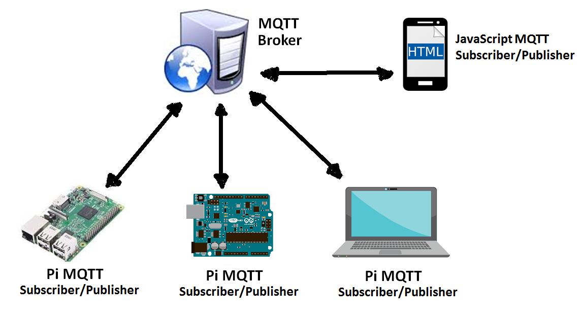 MQTT_js_overview