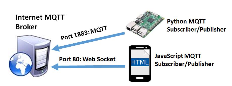 MQTT_web_layout