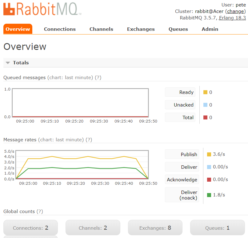 Rabbit_webadmin