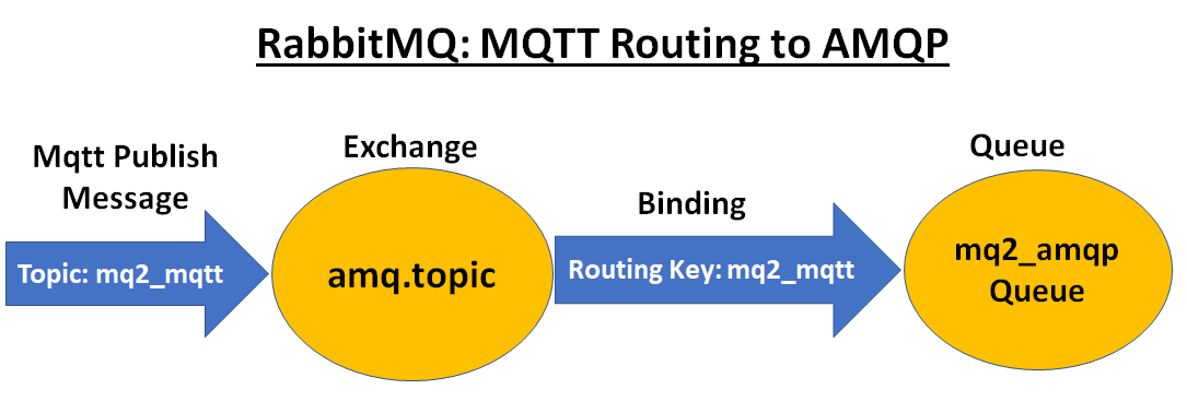 mqtt – Fun Tech Projects