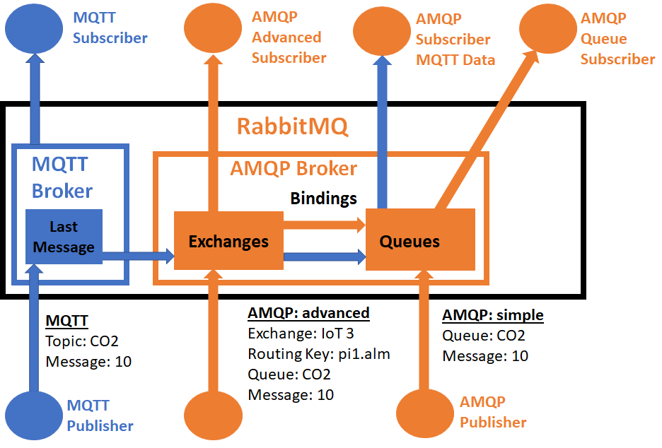 RabbitMQ for IoT – Fun Tech Projects
