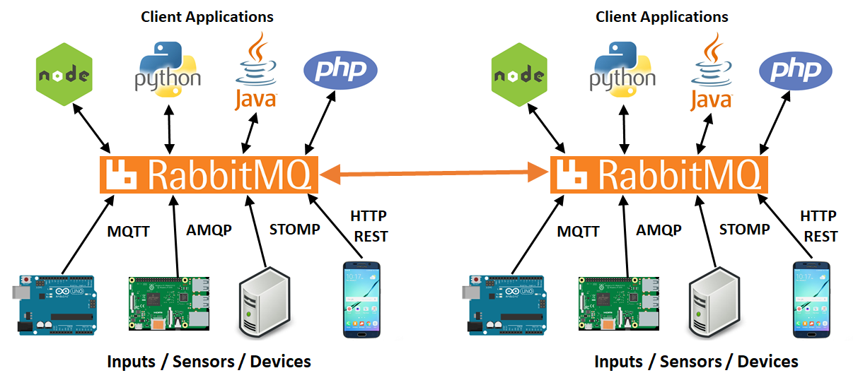rabbitmq_overview
