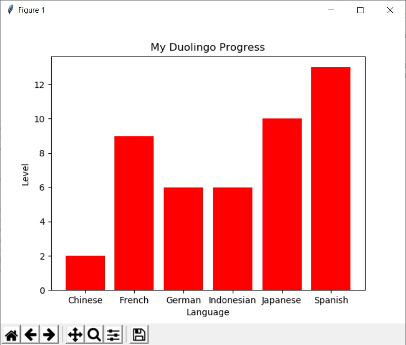 Duo_progress