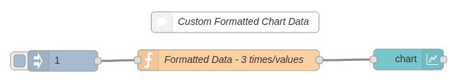 custom_chart_data