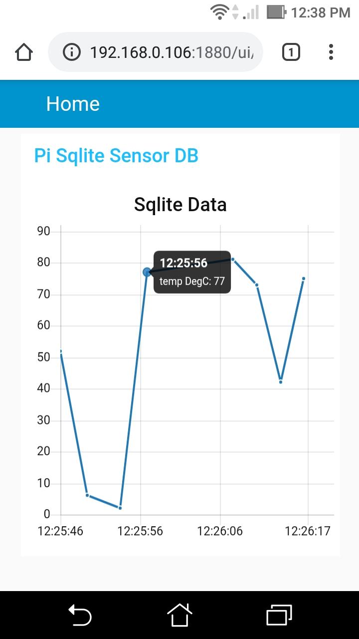Screen_chart_sqlite